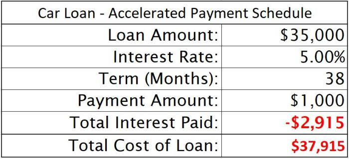 Car Loan Accelerated Payment Schedule