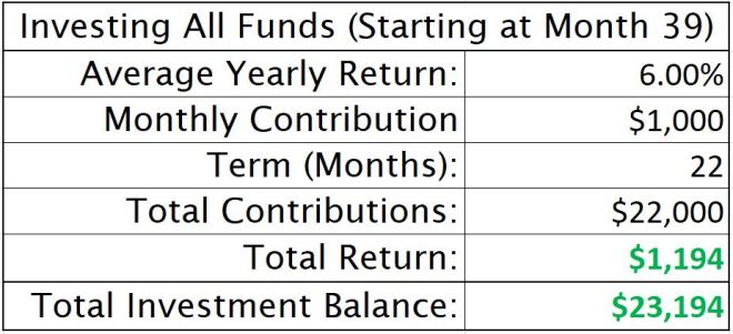 Investing All Funds Starting at Month 39