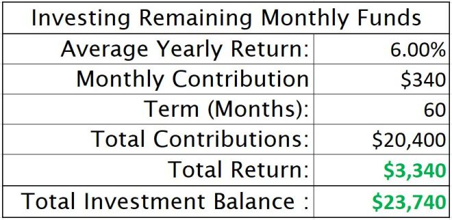 Investing Remaining Monthly Funds